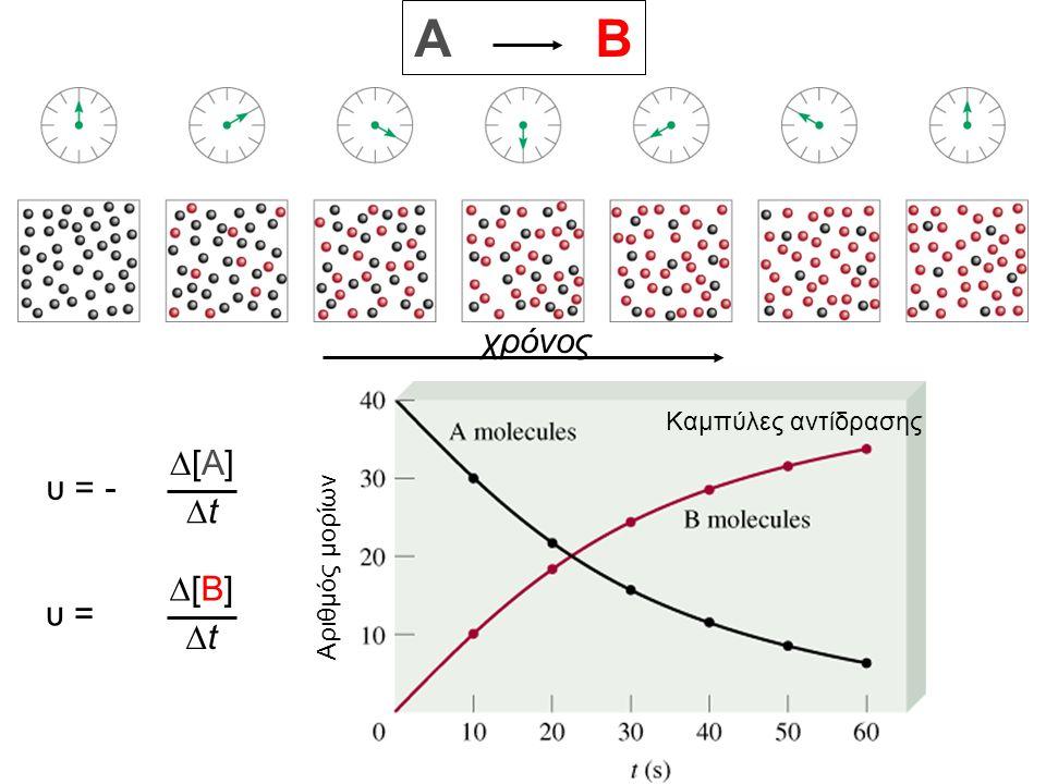 A B χρόνος D[A] υ = - Dt D[B] υ = Dt Καμπύλες αντίδρασης